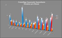 Feuerwehr_Stammheim_-_Einsätze_Monatsverteilung_2017